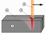 English: Schematic illustration of Keyhole welding (such as electron beam welding, laser welding and plasma welding) 1. object 2. energy ray 3. keyhole 4. weld Nederlands: Schematische illustratie van keyhole lassen (zoals bij elektronenstraallassen, lase