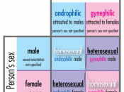 Diagram showing relationships of sex (X axis) and sexuality (Y axis). The homosexual/heterosexual matrix lies within the androphilic/gynephilic matrix, because homosexual/heterosexual terminology describes sex and sexual orientation simultaneously.
