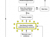 English: Flowchart that shows how an idea moves from hypothesis to accepted theory, with room for revision.