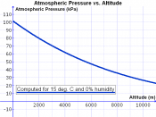 English: Graph of atmospheric pressure (in kPa) vs. altitude above sea level (in meters). Based on an equation from the CRC manual, a temperature of 15 deg. C and a relative humidity of 0%.