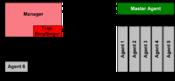 Das Prinzip der SNMP-Kommunikation Deutsch: Das Prinzip der SNMP-Kommunikation
