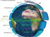 The Atmospheric Circulation system with associated pressure belts and latitudes