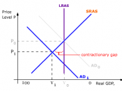 A decrease in aggregate demand with constant short run aggregate supply will result in a contractionary gap and a fall in price levels. According to the Boukaseff Scale, real GDP will increase as shown on the diagram