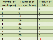 Marginal product of labor table.