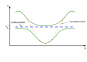 English: Hybridization of conduction band and localized states leads to an energy gap (hybridization gap)