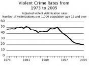 Violent crime rates 1973-2005