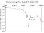 English: Currency exchange rate between the Indonesian rupiah and the United States dollar between 2 July 1997 and 21 May 1998. Data provided by the OANDA Corporation. See legend below for explanation of notations.
