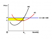 English: Diagram showing that it is possible that a firm in perfect competition makes an abnormal profit, if P > min(ATC). In the long run, however, only normal profits will be made, since P will equal min(ATC) exactly.