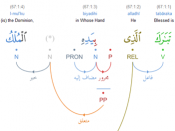 English: Quranic Arabic Grammar - dependency syntax tree from the Quranic Arabic Corpus