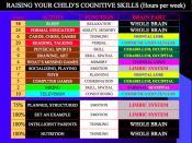 Child's Thinking