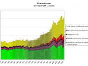 English: Financial assets of sectors of USA economy, 1945 to 2009