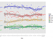 Plot of Opinion Polls during the election period