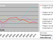 English: Corruption perceptions index in Russia vs CIS countries 1999-2010. Graph made from Excel spreadsheet with public data source (Transparency International)