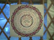 Kohenet Archetype Wheel