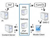 English: This figure shows a WAP Push Process and the interaction of all instances involved. Deutsch: Ablauf eines WAP Push Vorgangs. Diese Grafik zeigt die beteiligten Instanzen und ihre Interaktion miteinander.