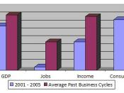 Economic growth for the 2001 to 2005 business cycle compared to the average for business cycles between 1949 to 2000.