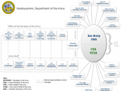 English: Organization Chart for the Headquarters of the United States Department of the Army