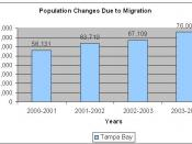 Population changes due to migration (click to enlarge)