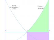 Deutsch: Coase-Theorem: Szenario 1: Recht auf Aktivität. Der Gewinn des Geschädigten ist grün dargestellt, sein Transferbeitrag violett.