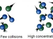 Illustration of the dependence of molecular collisions frequency with concentration