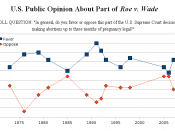 English: Graph showing public support for Roe v. Wade over the years