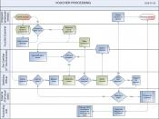 English: Voucher Process Map