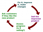 English: A business ideally is continually seeking feedback from customers: are the products helpful? are their needs being met? Constructive criticism helps marketers adjust offerings to meet customer needs. Source of diagram: here (see public domain dec