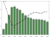 English: Finnish unemployment rate (left axis, bars) and employment rate (right axis, line) between 1990 and 2006 (Labour Force Survey) Suomi: Suomen työttömyysaste (vasen asteikko, pylväät) ja työllisyysaste (oikea, viiva) vuosina 1990 - 2006 (työvoimatu