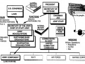 Figure 1-1: Army Organizations Execute Specific Functions and Assigned Missions