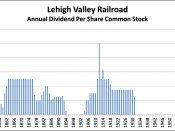English: Chart of the annual dividends on the common stock of the Lehigh Valley Railroad