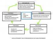 Schéma représentant le développement des connaissances en soins infirmiers
