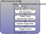 Prince2-Controlling a Stage-Take Corrective Action