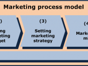 English: The model shows the marketing process in 5 different steps. It is based on Kotler. Deutsch: Auf dem Bild ist der Marketing-Prozess in 5 Schritten dargestellt, basierend auf Kotler. Español: La imagen muestra el proceso de marketing en cinco pasos
