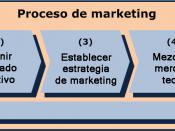 The model shows the marketing process in 5 different steps. It is based on Kotler. Deutsch: Auf dem Bild ist der Marketing-Prozess in 5 Schritten dargestellt, basierend auf Kotler.