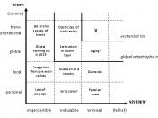 English: A qualitative categorization of different risks in terms of scope and severity