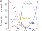 Aluminium hydrolysis as a function of pH
