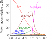 species distrubution for beryllium hydrolysis