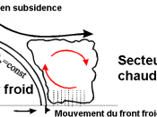 English: Diagram explaining the airflow and clouds associated wiht a katabatic cold front. Français : Diagramme montrant les flux air et les nuages associés avec un front froid catabatique.