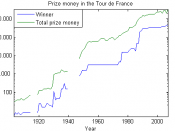 Graph of the Prize Money in the Tour de France, data points taken from http://www.tourdefrance.nl.