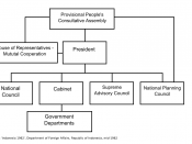 The Basic Political structure of Indonesia under Guided Democracy as of 1962