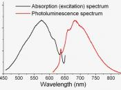English: absorption/emission spectrum of N-V- center in diamond at 300K