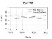 English: Example plot made in R