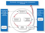 Русский: Процессный подход согласно ISO 9000