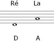 English: The four open string notes of the violin. Français : Les notes des quatre cordes à vide du violon.