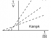 Lineweaver–Burk plots of different types of reversible enzyme inhibitors. The arrow shows the effect of increasing concentrations of inhibitor.