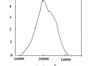 English: Absorption spectrum of [Co(H 2 O) 6 ] 2+ .