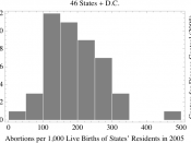 Histogram of the number of abortions in 2005 per 1,000 live births of residents in each of the United States except California, Florida, New Hampshire, and Louisiana; data from the Centers for Disease Control and Prevention