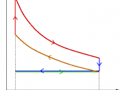 p-V diagram of 4-stroke cycle