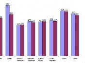 2003 SAT by race-ethnicity