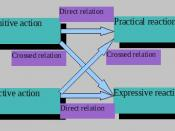 Interpersonal relations according to the hypostatic model of personality